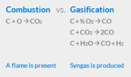 Combustion VS Gasification