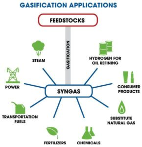 Gasification Applications